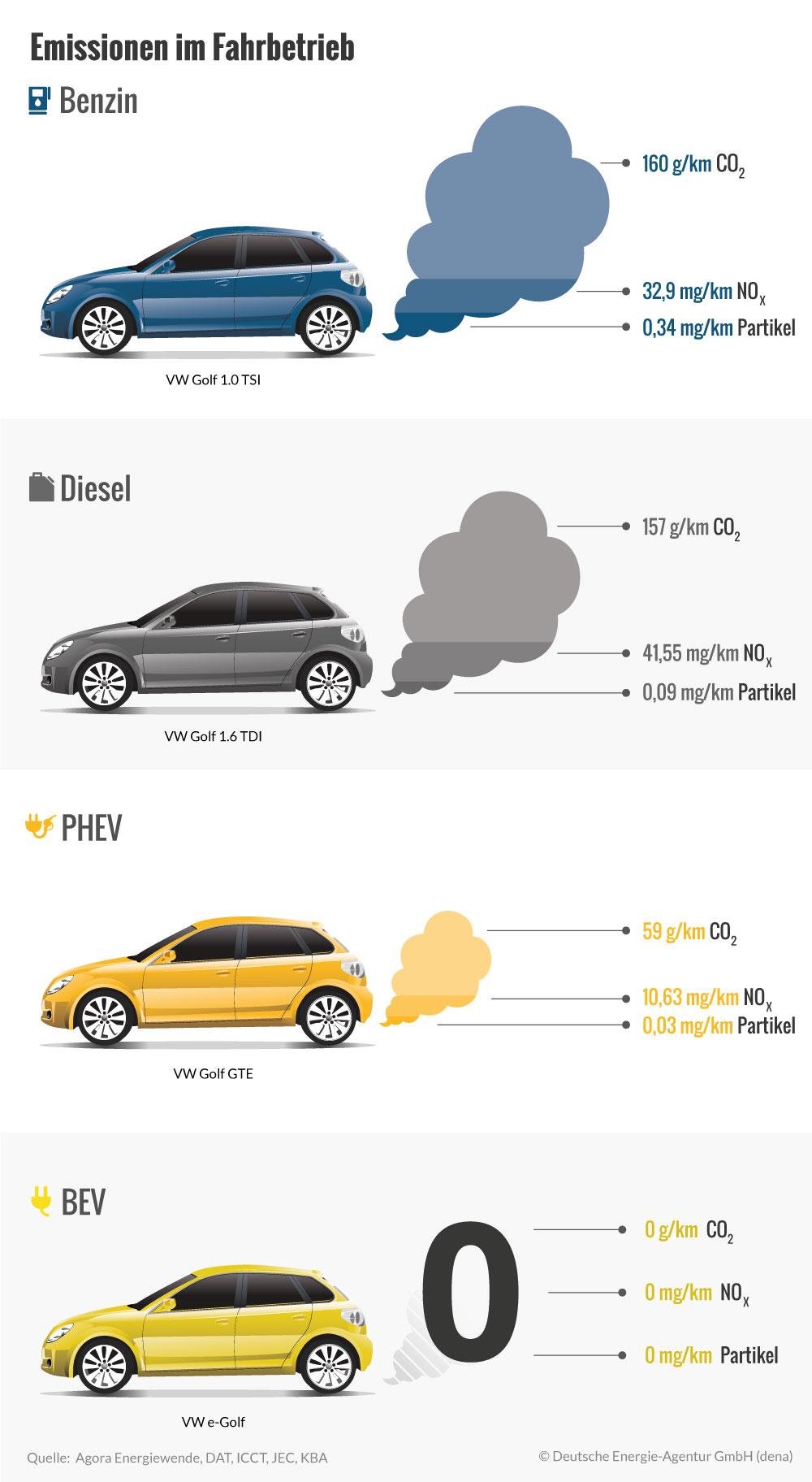 emissionen-bev-phev